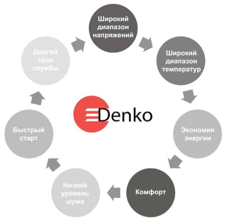 Denko PRIMARY INVERTER